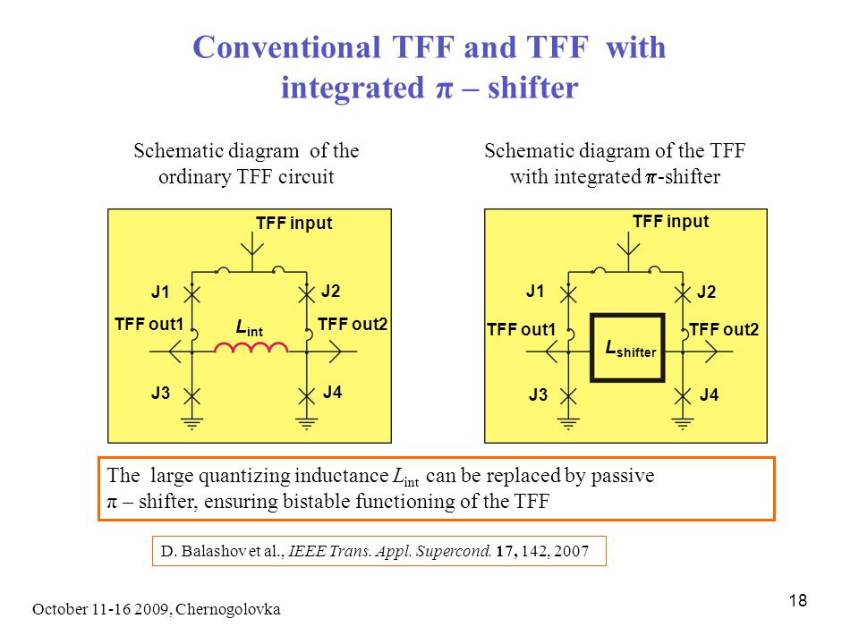 October 11-16 2009, Chernogolovka 18 Conventional TFF and TFF with integrated π – shifter J4 J3 L shifter J1 J2 TFF input TFF out2 TFF out1 J4 J3 L int J1 J2 TFF input TFF out2TFF out1 Schematic diagram of the ordinary TFF circuit Schematic diagram of the TFF with integrated  -shifter The large quantizing inductance L int can be replaced by passive π – shifter, ensuring bistable functioning of the TFF D.