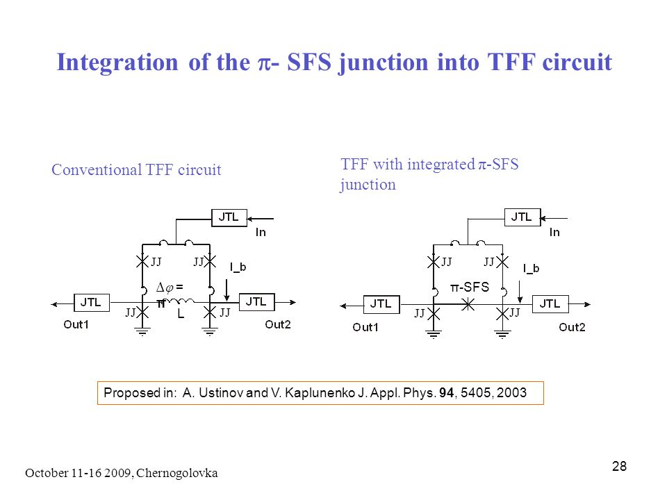 October 11-16 2009, Chernogolovka 28 Integration of the  - SFS junction into TFF circuit ∆ =π∆ =π L π-SFS JJ Conventional TFF circuit TFF with integrated π-SFS junction Proposed in: A.