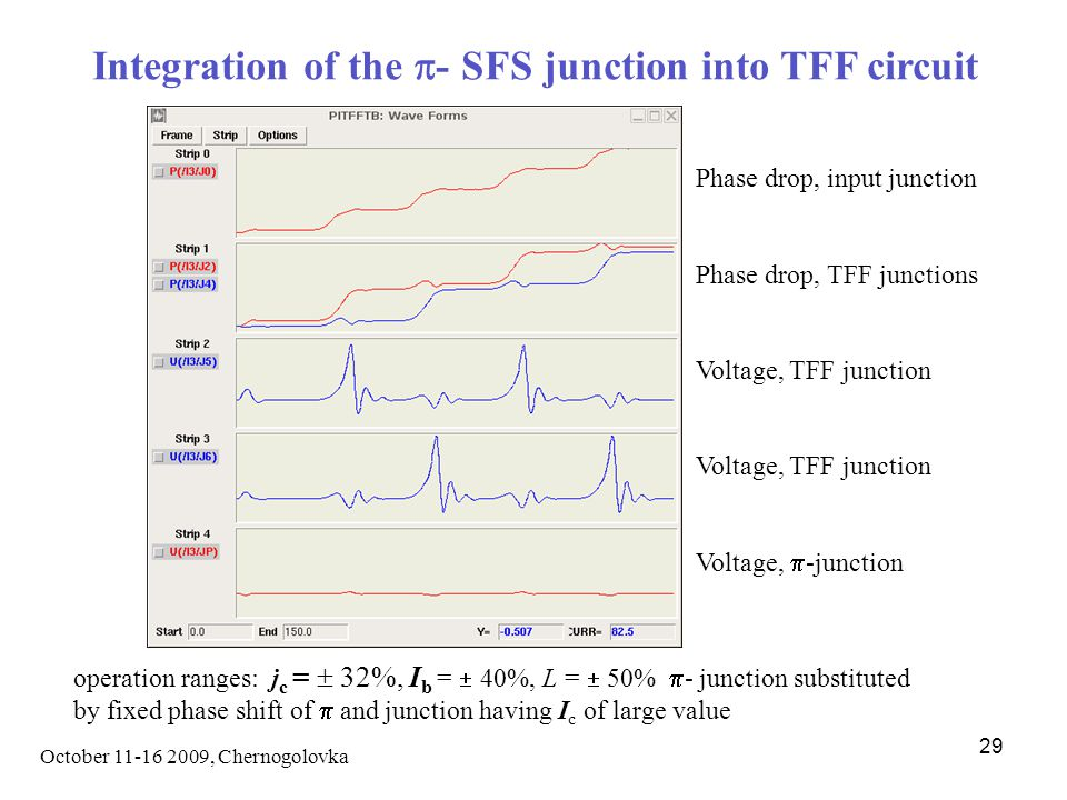 October 11-16 2009, Chernogolovka 29 Integration of the  - SFS junction into TFF circuit Phase drop, input junction Phase drop, TFF junctions Voltage, TFF junction Voltage,  -junction operation ranges: j c =  32%, I b =  40%, L =  50%  - junction substituted by fixed phase shift of  and junction having I c of large value
