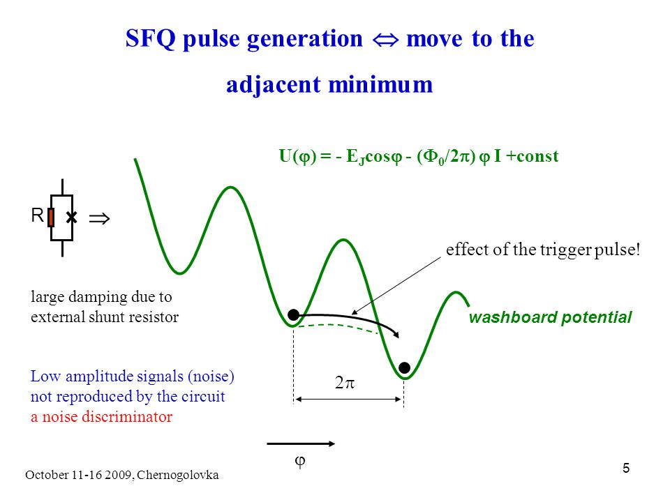 October 11-16 2009, Chernogolovka 5 SFQ pulse generation  move to the adjacent minimum  U(  ) = - E J cos  - (  0 /2  )  I +const washboard potential  effect of the trigger pulse.