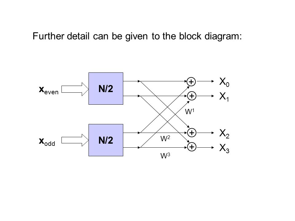 Further detail can be given to the block diagram: N/2 x even x odd W3W3 + + + + X0X0 X1X1 X2X2 X3X3 W2W2 W1W1