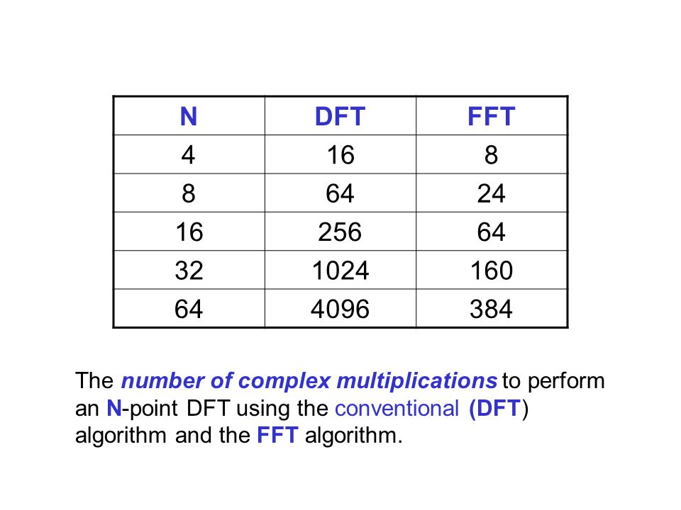 NDFTFFT 4168 86424 1625664 321024160 644096384 The number of complex multiplications to perform an N-point DFT using the conventional (DFT) algorithm and the FFT algorithm.