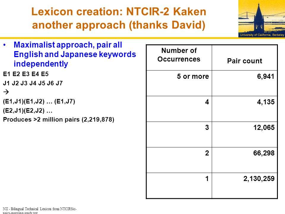 NII - Bilingual Technical Lexicon from NTCIRSic- naics-mapping-xmdr.ppt Lexicon creation: NTCIR-2 Kaken another approach (thanks David) Maximalist approach, pair all English and Japanese keywords independently E1 E2 E3 E4 E5 J1 J2 J3 J4 J5 J6 J7  (E1,J1)(E1,J2) … (E1,J7) (E2,J1)(E2,J2) … Produces >2 million pairs (2,219,878) Number of Occurrences Pair count 5 or more 6,941 4 4,135 312,065 266,298 12,130,259