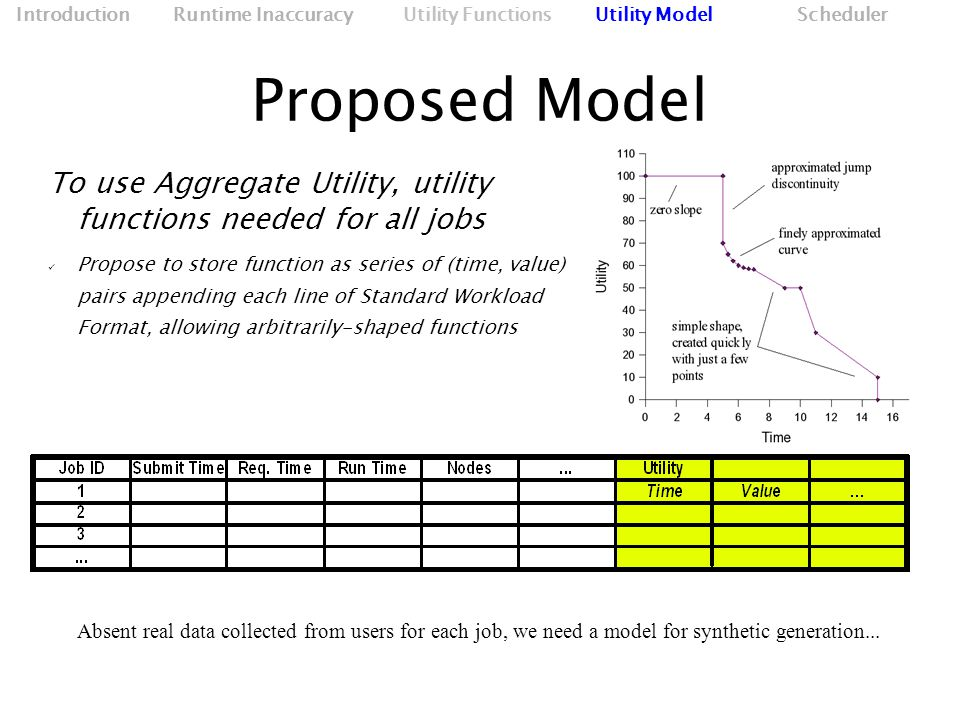 Proposed Model To use Aggregate Utility, utility functions needed for all jobs Propose to store function as series of (time, value) pairs appending each line of Standard Workload Format, allowing arbitrarily-shaped functions Absent real data collected from users for each job, we need a model for synthetic generation...