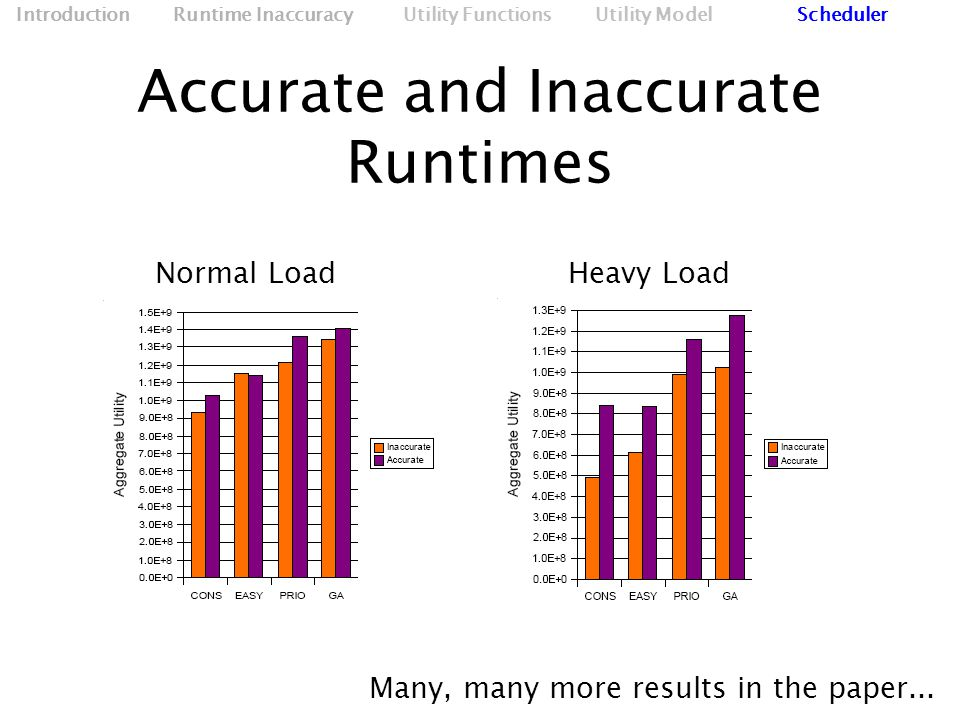 Accurate and Inaccurate Runtimes Normal Load‏ Heavy Load Many, many more results in the paper...