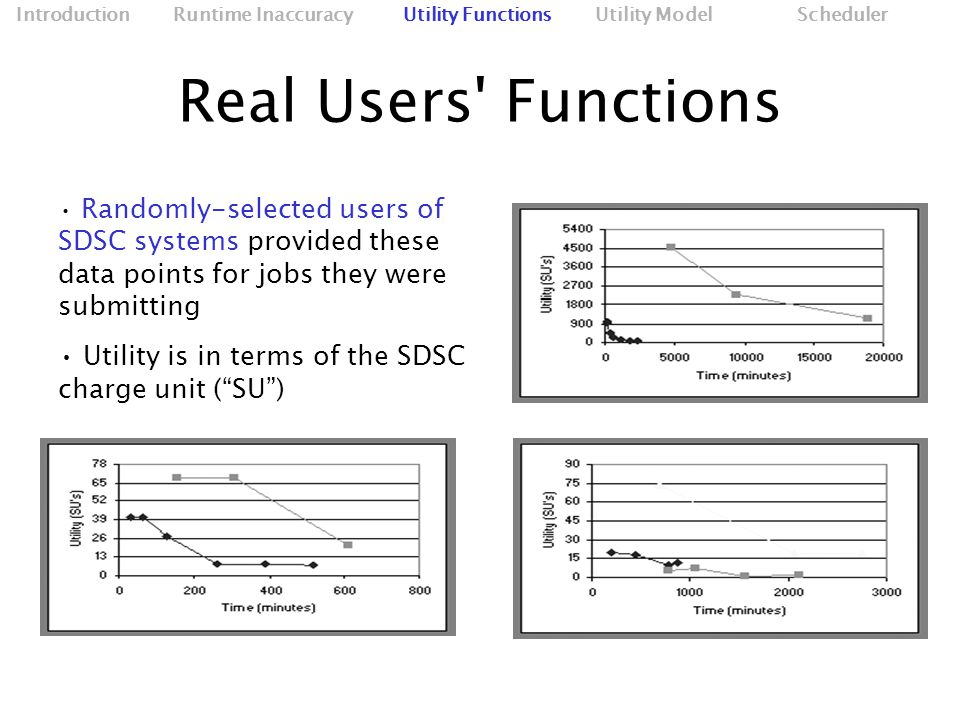 Real Users Functions Randomly-selected users of SDSC systems provided these data points for jobs they were submitting Utility is in terms of the SDSC charge unit ( SU )‏ Introduction Runtime Inaccuracy Utility Functions Utility Model Scheduler
