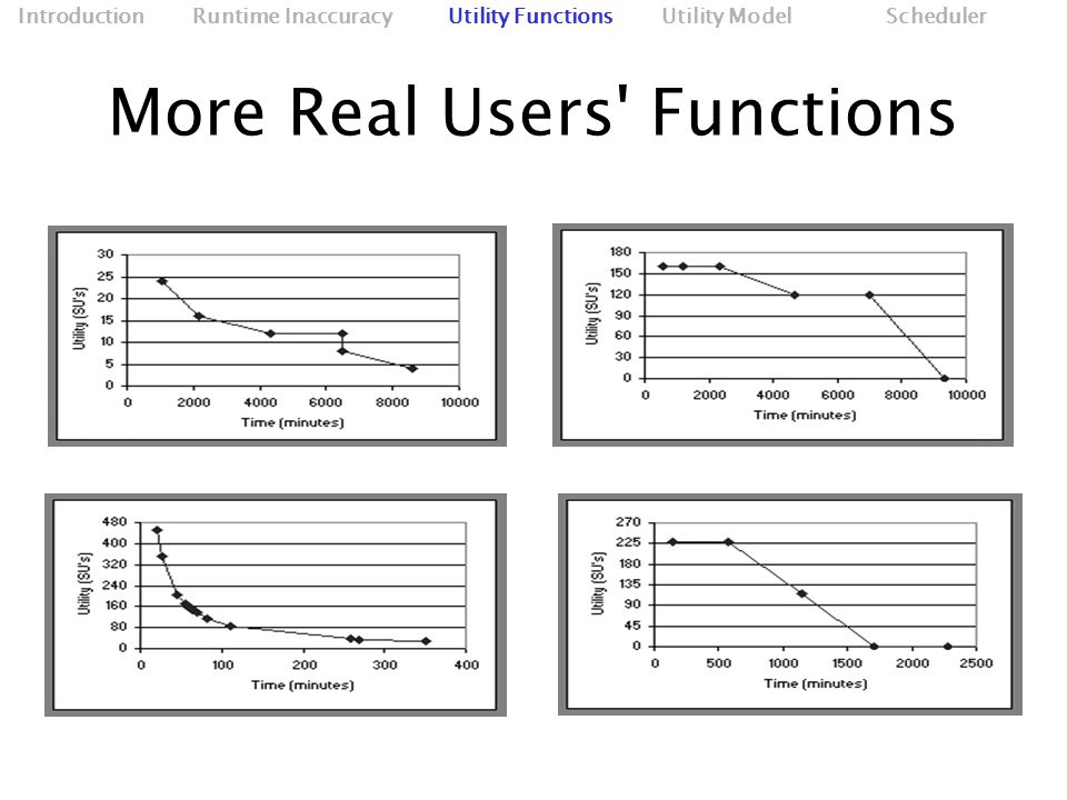 More Real Users Functions Introduction Runtime Inaccuracy Utility Functions Utility Model Scheduler