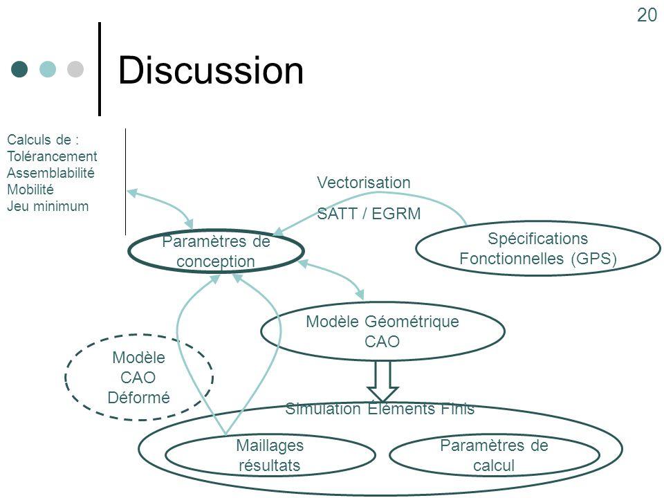Discussion 20 Modèle Géométrique CAO Spécifications Fonctionnelles (GPS) Paramètres de conception Simulation Éléments Finis Paramètres de calcul Maill