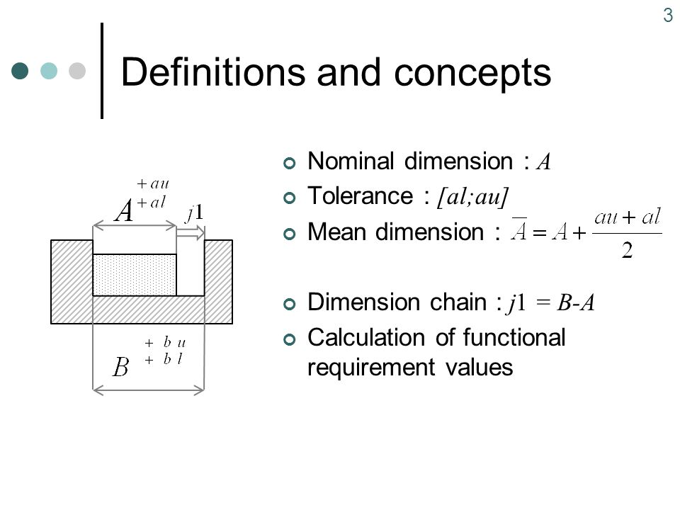 3 Definitions and concepts Nominal dimension : A Tolerance : [al;au] Mean dimension : Dimension chain : j1 = B-A Calculation of functional requirement values