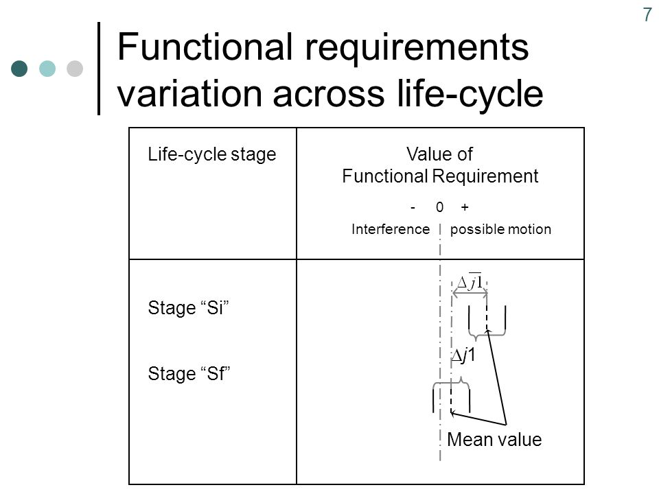 7 Functional requirements variation across life-cycle Life-cycle stage Stage Si Stage Sf Value of Functional Requirement - 0 + Interferencepossible motion j1j1 Mean value