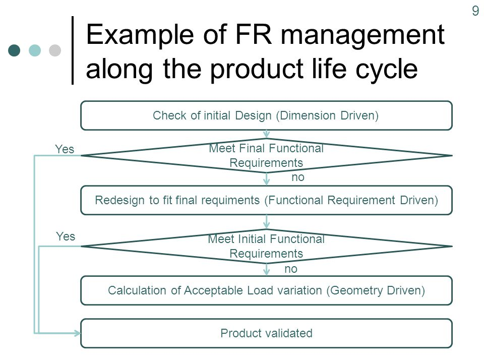 Example of FR management along the product life cycle 9 Check of initial Design (Dimension Driven) Meet Final Functional Requirements Product validated no Yes Redesign to fit final requiments (Functional Requirement Driven) Meet Initial Functional Requirements Yes no Calculation of Acceptable Load variation (Geometry Driven)