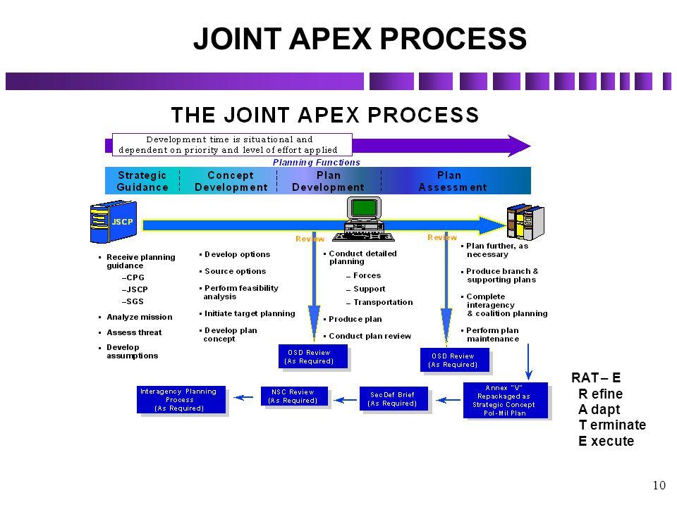 10 RAT – E R efine A dapt T erminate E xecute JOINT APEX PROCESS