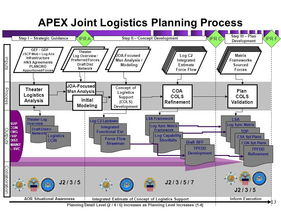 13 SUP CON ENG FHP DIST MAINT L-SVC APEX Joint Logistics Planning Process Planning Detail Level (2 / 4 / 6) Increases as Planning Level Increases (1-4
