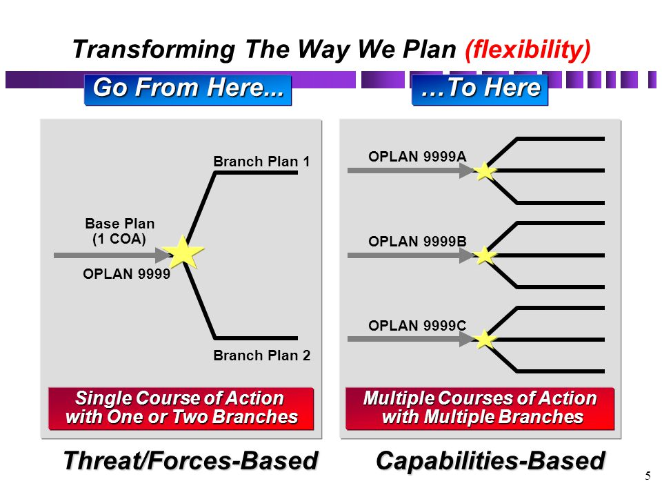 5 Go From Here... Base Plan (1 COA) OPLAN 9999 Single Course of Action with One or Two Branches Branch Plan 1 Branch Plan 2 Multiple Courses of Action