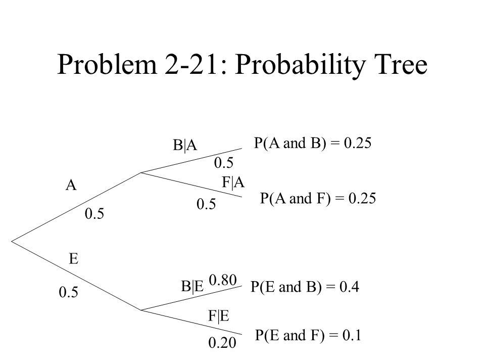 Problem 2-21: Probability Tree 0.5 A F A E P(A and B) = 0.25 P(A and F) = 0.25 B A B E F E P(E and B) = 0.4 P(E and F) = 0.1 0.20 0.80