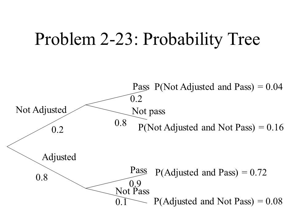 Problem 2-23: Probability Tree Pass 0.2 Not Adjusted 0.1 0.9 0.8 0.2 P(Adjusted and Pass) = 0.72 P(Adjusted and Not Pass) = 0.08 0.8 Not pass Pass Not Pass Adjusted P(Not Adjusted and Pass) = 0.04 P(Not Adjusted and Not Pass) = 0.16