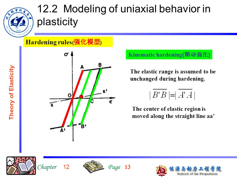 12.2 Modeling of uniaxial behavior in plasticity ChapterPage Theory of Elasticity Hardening rules ( 强化模型 ) Kinematic hardening ( 随动强化 ) The elastic ra