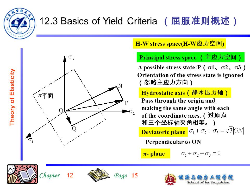 12.3 Basics of Yield Criteria (屈服准则概述) ChapterPage Theory of Elasticity H-W stress space(H-W 应力空间 ) Principal stress space (主应力空间) A possible stress s