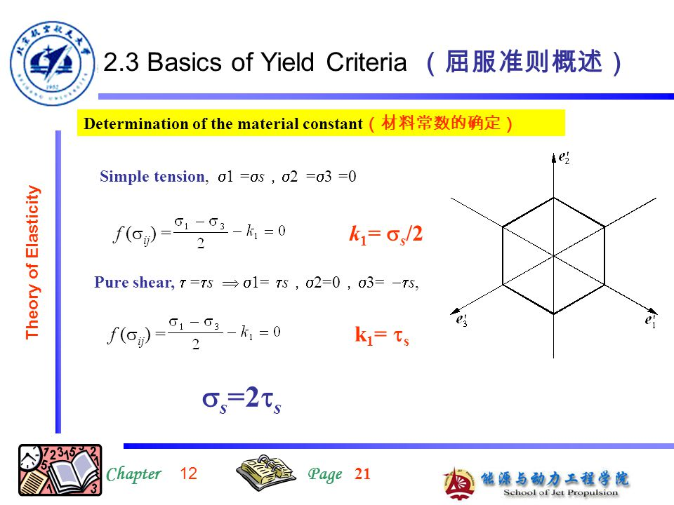 12.3 Basics of Yield Criteria (屈服准则概述) ChapterPage Theory of Elasticity Determination of the material constant (材料常数的确定) Simple tension,  1 =  s , 