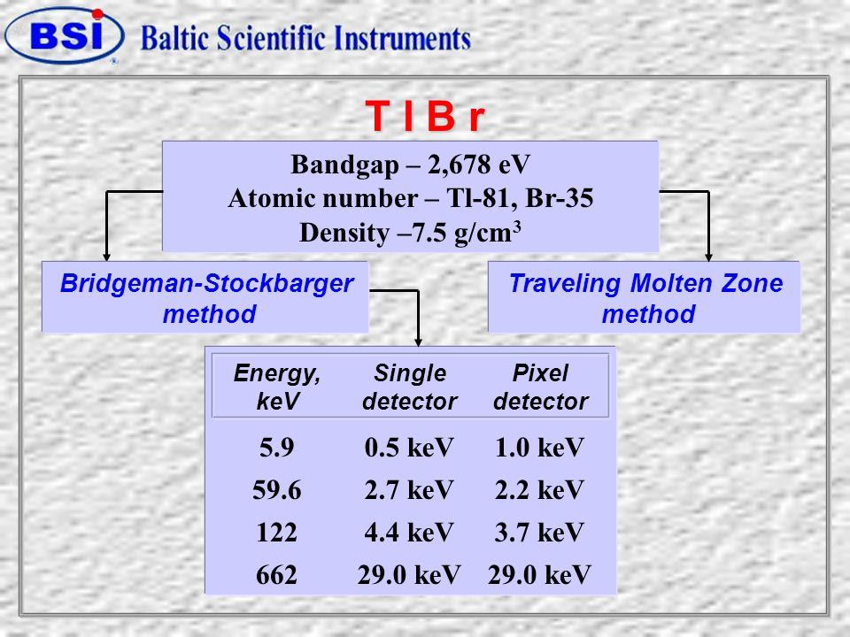 T l B r Bandgap – 2,678 eV Atomic number – Tl-81, Br-35 Density –7.5 g/cm 3 Traveling Molten Zone method Bridgeman-Stockbarger method Energy, keV Single detector Pixel detector 5.90.5 keV1.0 keV 59.62.7 keV2.2 keV 1224.4 keV3.7 keV 66229.0 keV