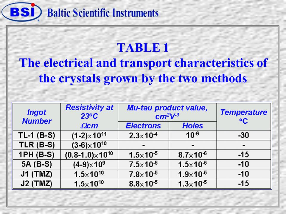 TABLE 1 TABLE 1 The electrical and transport characteristics of the crystals grown by the two methods
