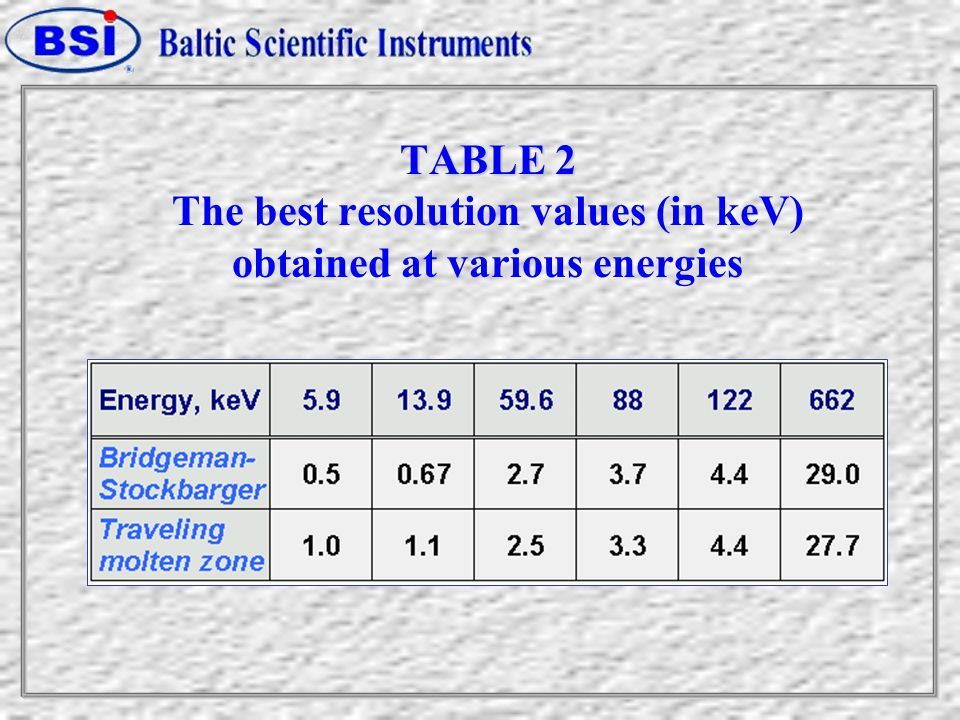 TABLE 2 TABLE 2 The best resolution values (in keV) obtained at various energies