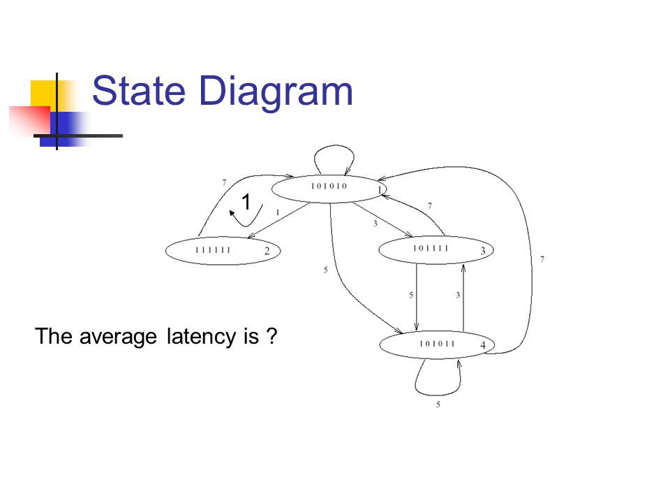 State Diagram 1 The average latency is