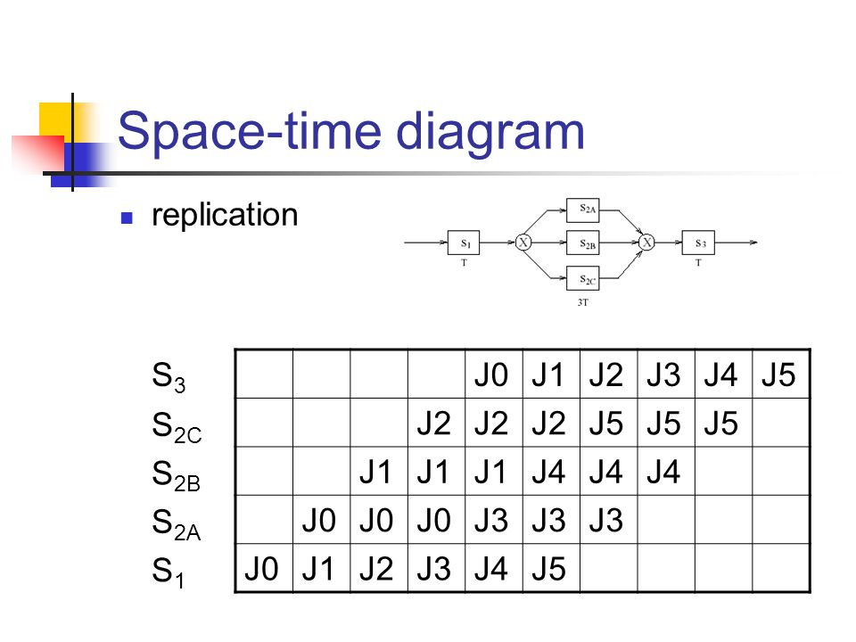 Space-time diagram replication J0J1J2J3J4J5 J2 J5 J1 J4 J0 J3 J0J1J2J3J4J5 S3S3 S 2C S 2B S 2A S1S1