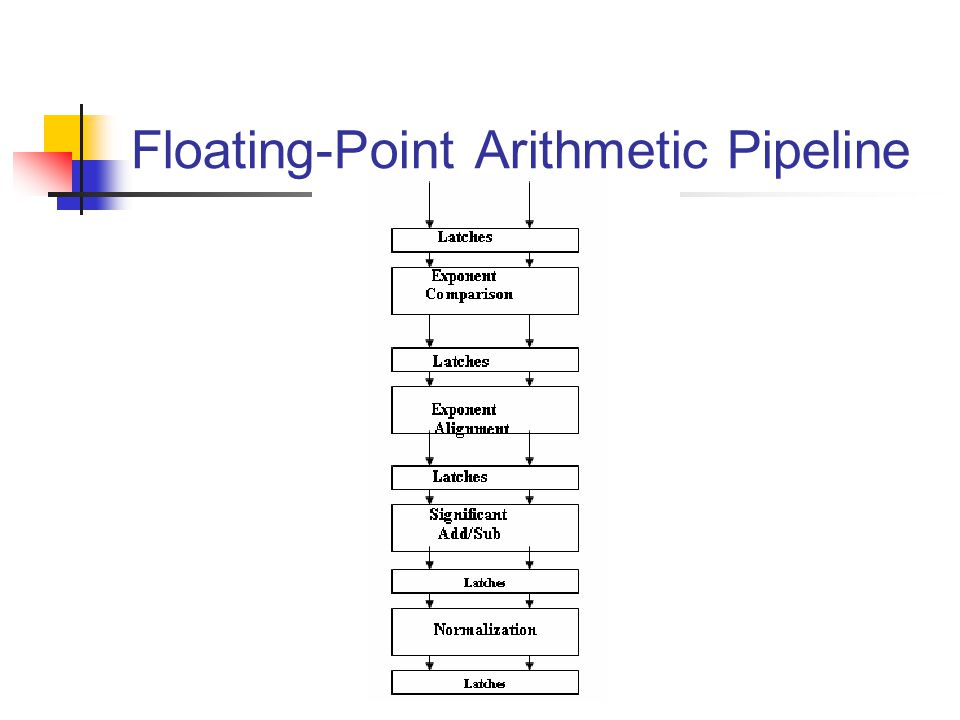 Floating-Point Arithmetic Pipeline