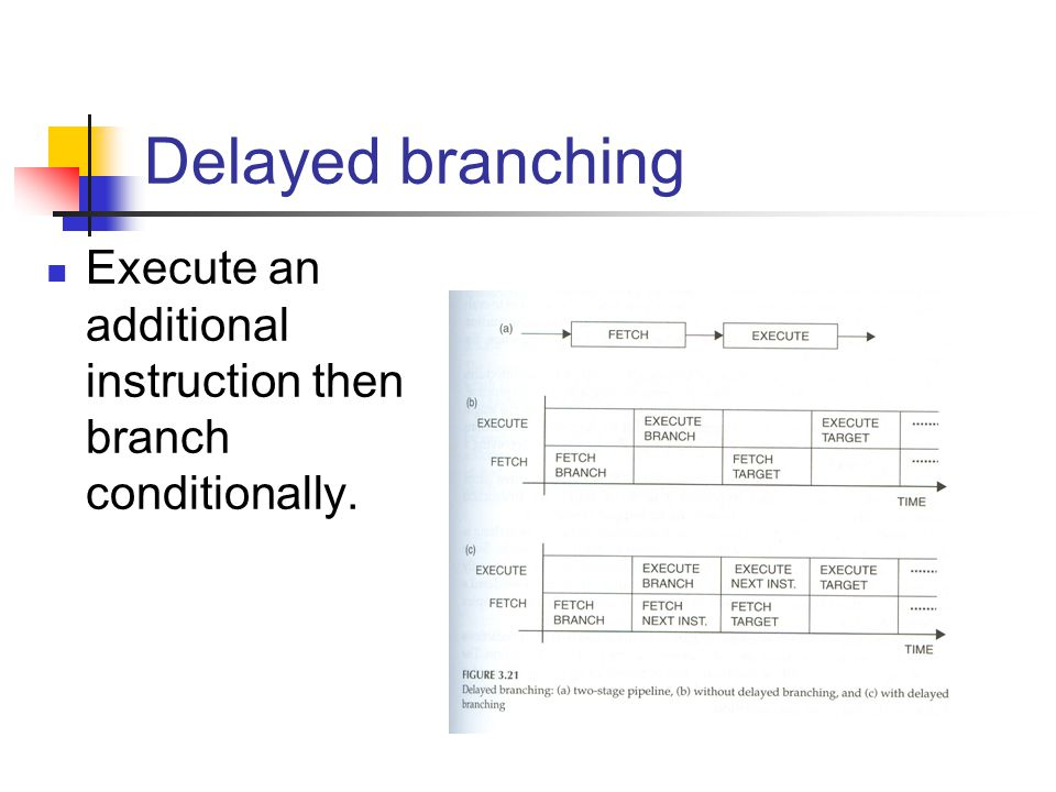 Delayed branching Execute an additional instruction then branch conditionally.