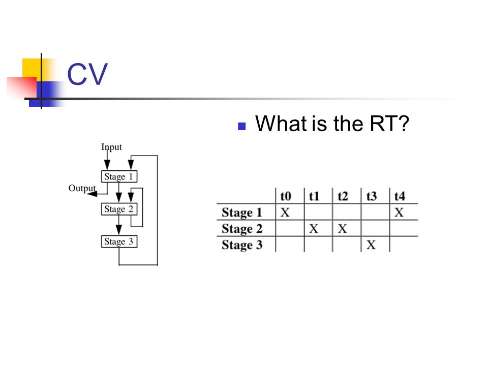 CV What is the RT