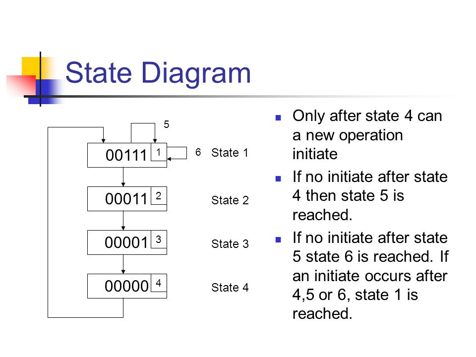 00111 1 00011 2 00001 3 00000 4 5 6 State Diagram Only after state 4 can a new operation initiate If no initiate after state 4 then state 5 is reached.