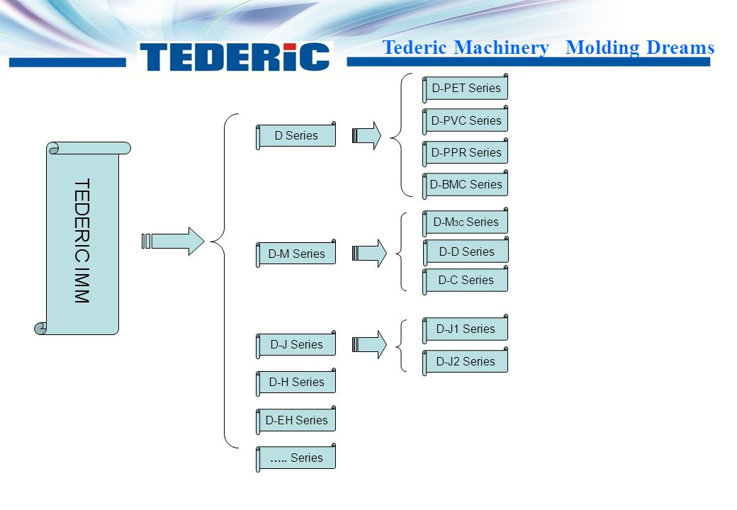 Tederic Machinery Molding Dreams Tederic IMM Structure Tederic IMM are divided into 3 categories from 3 aspects  Different Clamping Unit  Different Injection Unit  Different Special Function