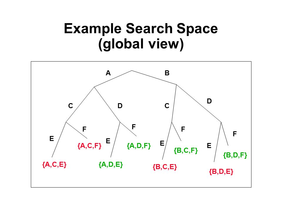 Example Search Space (global view) AB CDC D E F E F E F F E {B,D,F} {B,D,E} {B,C,F} {B,C,E} {A,D,F} {A,D,E} {A,C,F} {A,C,E}