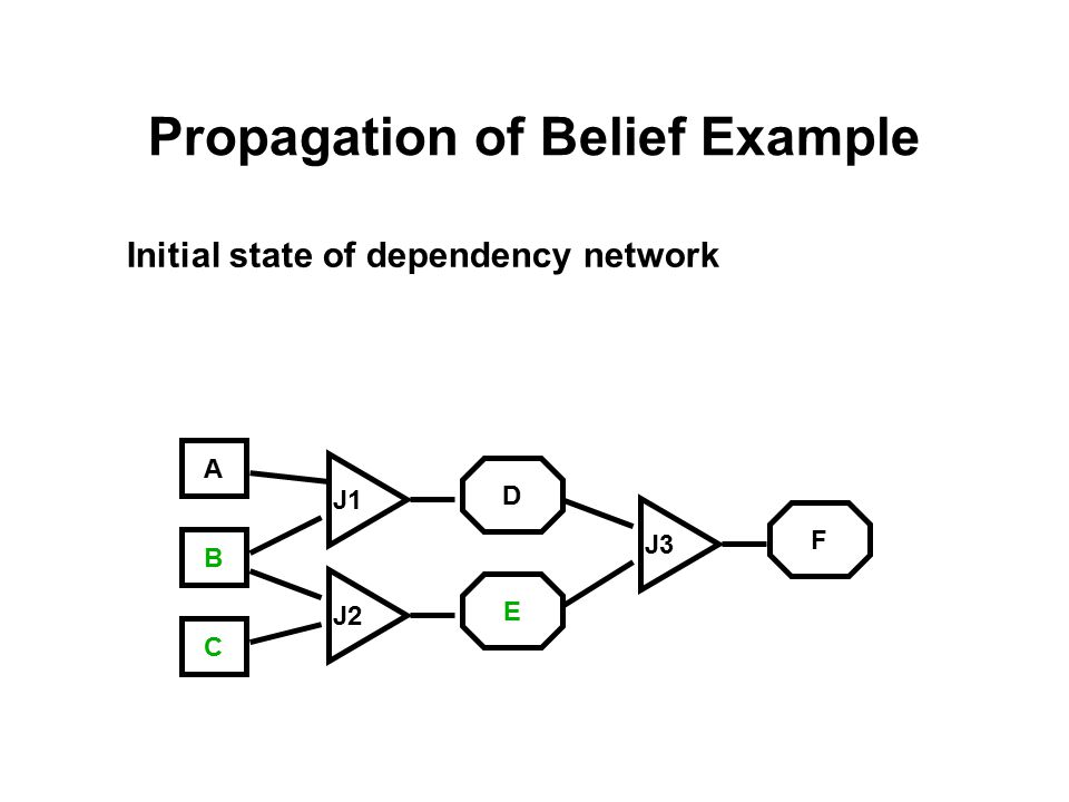 Propagation of Belief Example Initial state of dependency network A C B J3 J1 J2 E D F