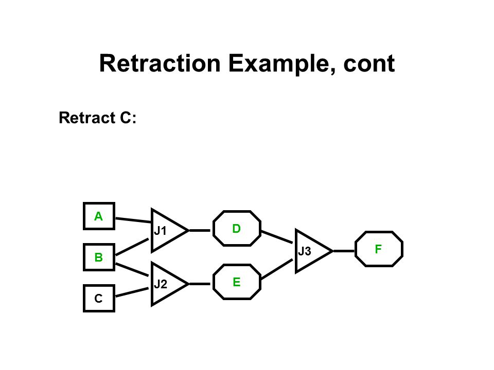 Retraction Example, cont Retract C: A C B J3 J1 J2 E D F