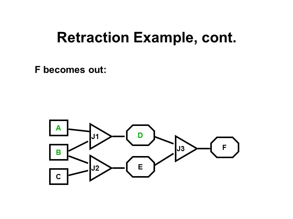 Retraction Example, cont. F becomes out: A C B J3 J1 J2 E D F