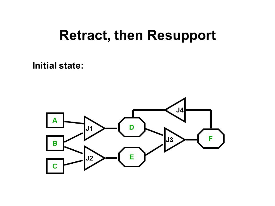 Retract, then Resupport Initial state: A C B J3 J1 J2 E D F J4