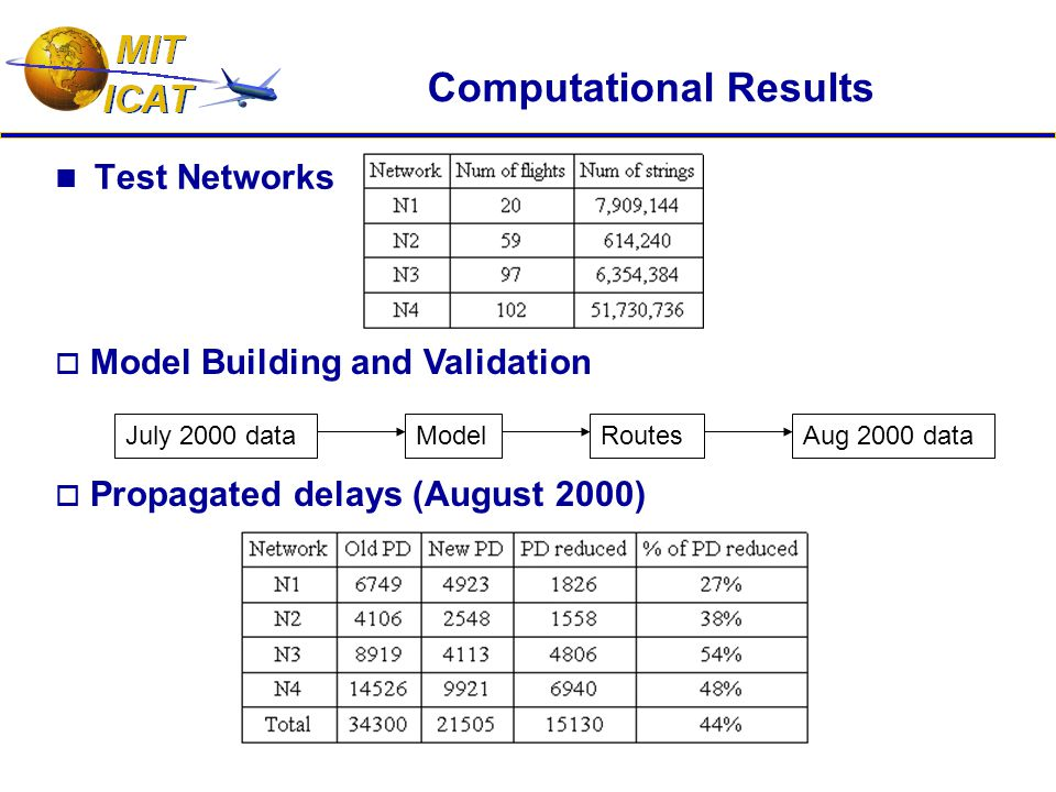 Computational Results Test Networks July 2000 dataModelRoutesAug 2000 data  Propagated delays (August 2000)  Model Building and Validation