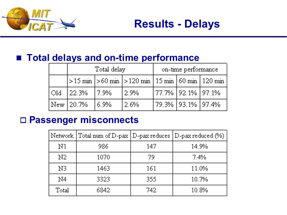 Results - Delays Total delays and on-time performance  Passenger misconnects