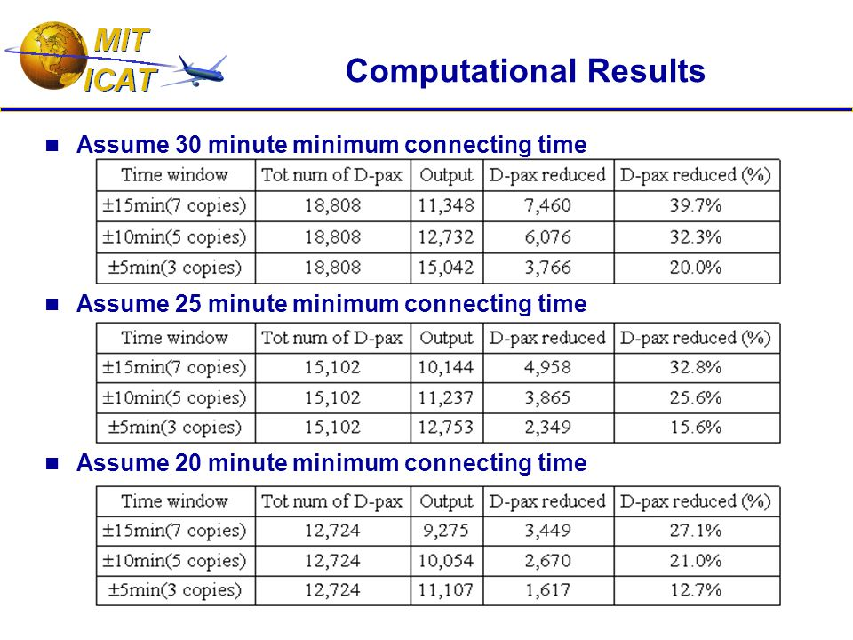 Computational Results Assume 30 minute minimum connecting time Assume 25 minute minimum connecting time Assume 20 minute minimum connecting time