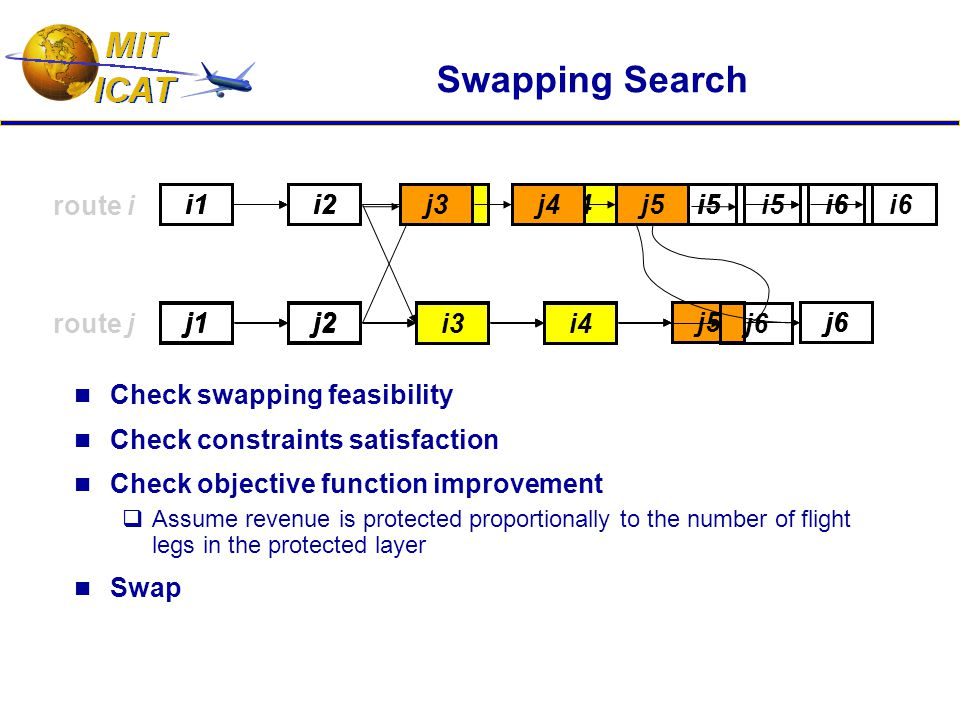 Swapping Search Check swapping feasibility Check constraints satisfaction Check objective function improvement  Assume revenue is protected proportionally to the number of flight legs in the protected layer Swap route i route j i1i2i3i4i5i6 j1j2j3j4j5j6 i1i2i3i4i5i6 j1j2j3j4j5j6 i1i2i3i4i5i6 j1j2j3j4j5j6 i1i2 i3i4 i5i6 j1j2 j3j4j5 j6