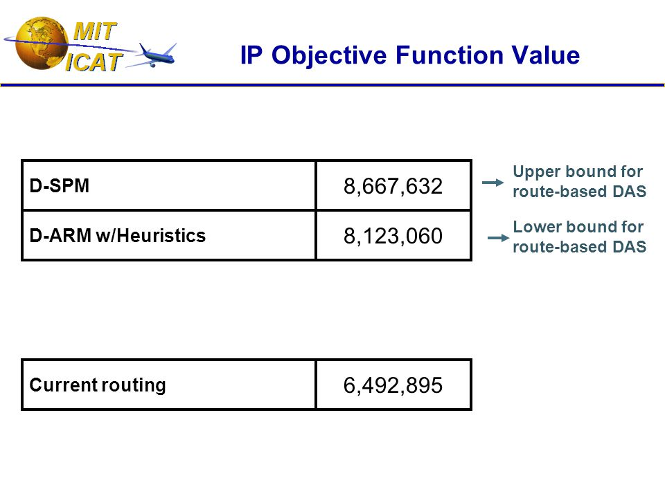 D-ARM w/Heuristics 8,123,060 D-SPM 8,667,632 IP Objective Function Value Current routing 6,492,895 Upper bound for route-based DAS Lower bound for route-based DAS