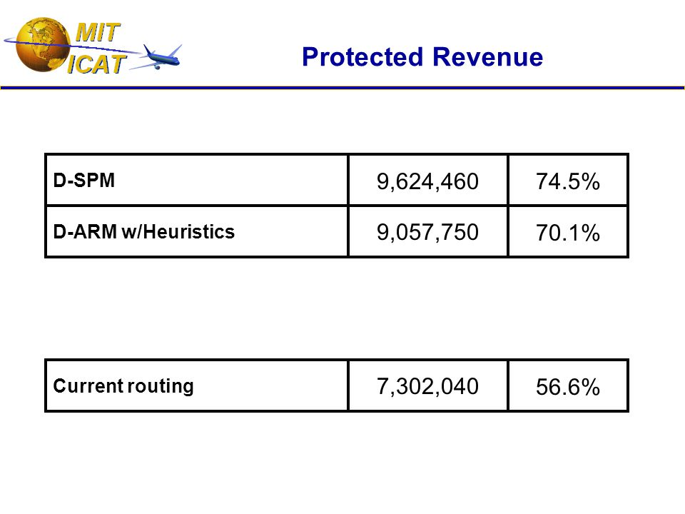 D-ARM w/Heuristics 9,057,750 D-SPM 9,624,460 Protected Revenue Current routing 7,302,040 74.5% 70.1% 56.6%