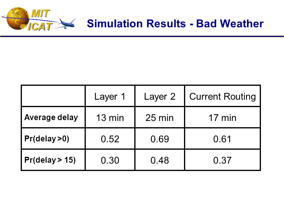 Simulation Results - Bad Weather Pr(delay > 15) Pr(delay >0) Average delay Layer 1 13 min 0.52 0.30 Layer 2 25 min 0.69 0.48 Current Routing 17 min 0.61 0.37