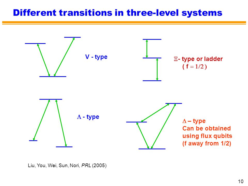 10 Different transitions in three-level systems V - type X- type or ladder ( f = 1/2 ) L - type D – type Can be obtained using flux qubits (f away fro