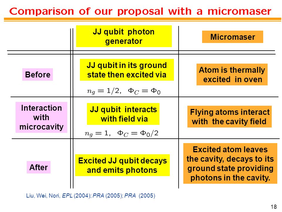 18 Interaction with microcavity Before After JJ qubit photon generator Micromaser JJ qubit in its ground state then excited via JJ qubit interacts with field via Excited JJ qubit decays and emits photons Atom is thermally excited in oven Flying atoms interact with the cavity field Excited atom leaves the cavity, decays to its ground state providing photons in the cavity.