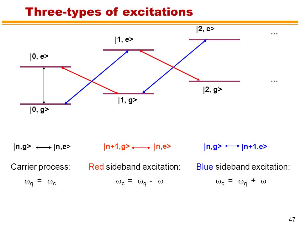 47 |0, g> |0, e> |1, e> |2, e> |1, g> |2, g> … … |n,g> |n,e> |n+1,g>|n,e> |n,g> |n+1,e> Three-types of excitations Carrier process:  q =  c Red sideband excitation: w c =  q -  Blue sideband excitation:  c =  q + 