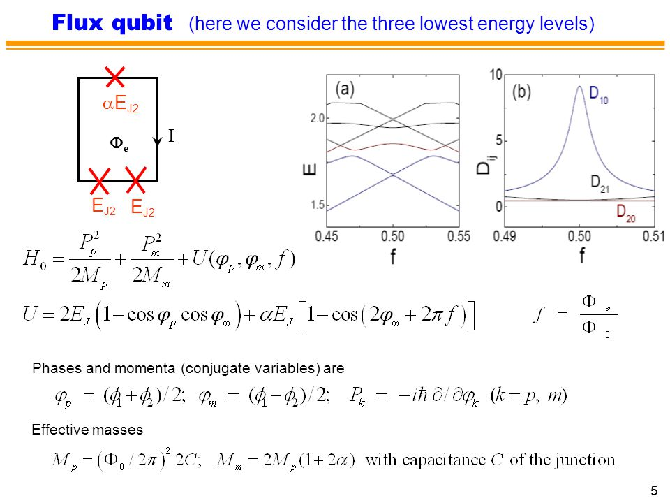 5 Flux qubit (here we consider the three lowest energy levels) ee I E J2  E J2 Phases and momenta (conjugate variables) are Effective masses