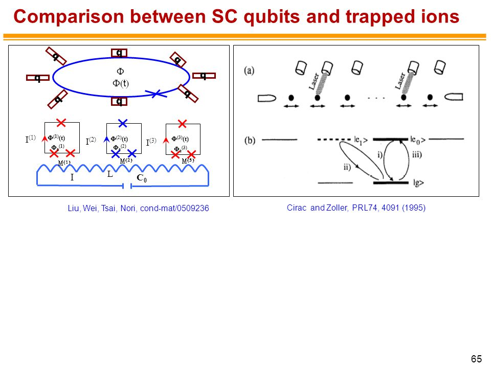 65 Cirac and Zoller, PRL74, 4091 (1995) Comparison between SC qubits and trapped ions Liu, Wei, Tsai, Nori, cond-mat/0509236 C0C0 L   e (2)  (2) (t) I (2)   I (1)  e (1)  (1) (t)    e (3)  (3) (t) I (3)     t  q q q q q q q q
